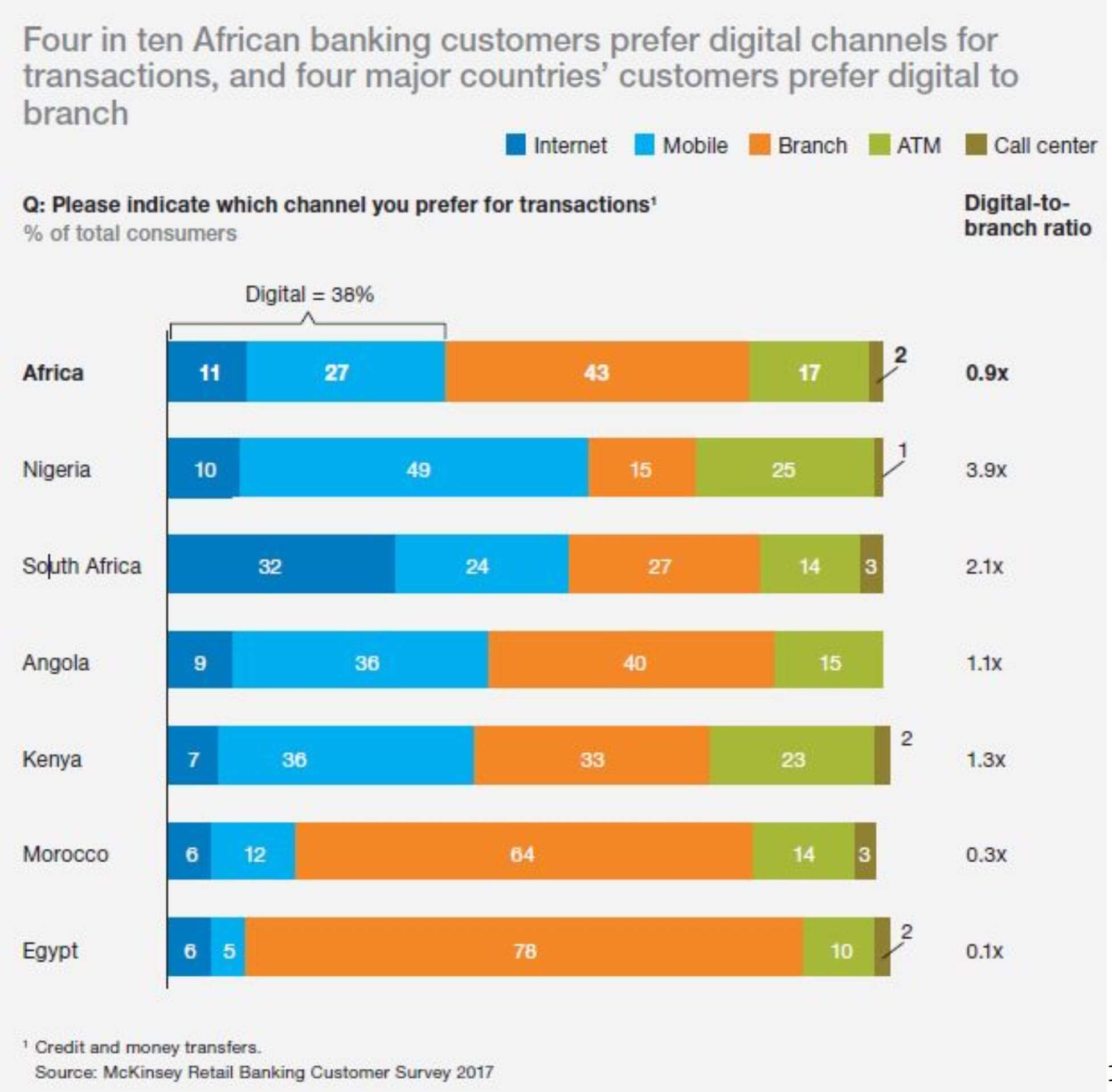 Africa: The Promise of e-Commerce - ARM Investment Managers