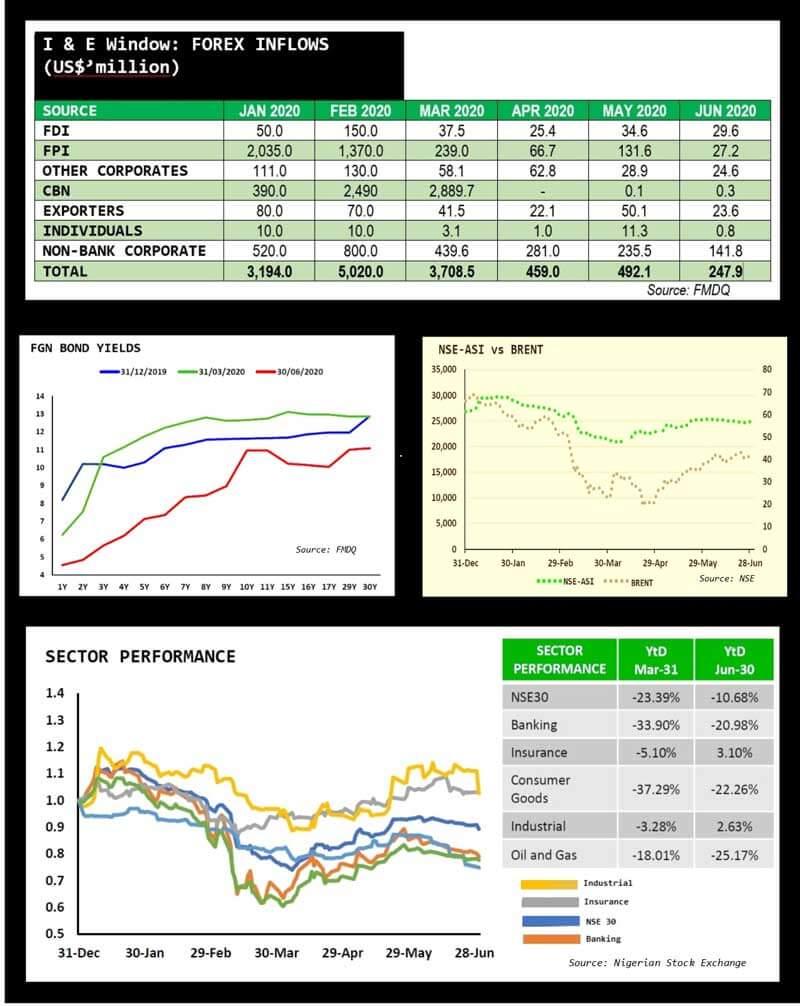 Financial Market Performance