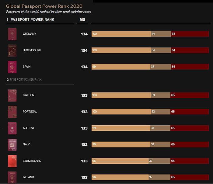Global-Passport-Power-Rank